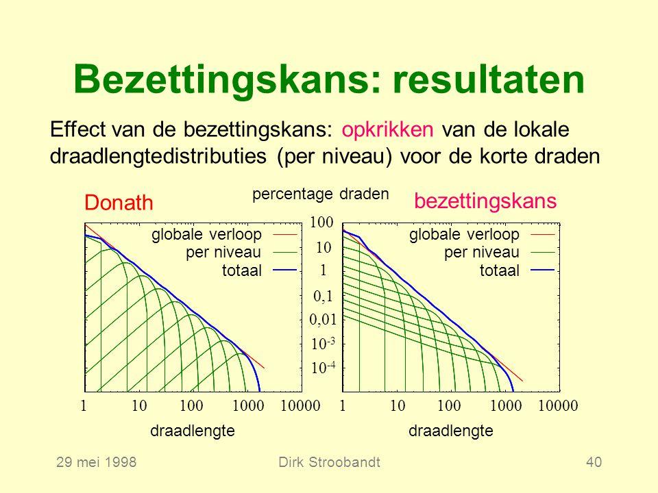 29 mei 1998Dirk Stroobandt40 Bezettingskans: resultaten Effect van de bezettingskans: opkrikken van de lokale draadlengtedistributies (per niveau) voor de korte draden