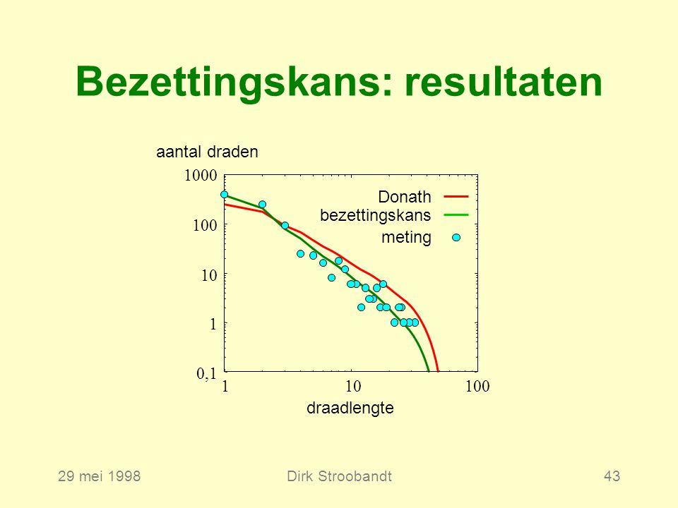 29 mei 1998Dirk Stroobandt43 Bezettingskans: resultaten 0,1 1 10 100 1000 1100 draadlengte aantal draden bezettingskans Donath meting 10