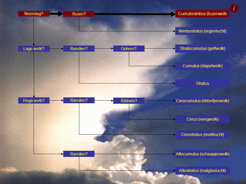 Neerslag? Buien? Cumulonimbus (buienwolk Lage wolk? Randen? Golven? Stratocumulus (golfwolk) Cumulus (stapelwolk) Stratus Hoge wolk? Randen? Ribbels?
