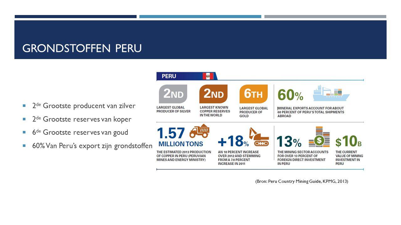 GRONDSTOFFEN PERU  2 de Grootste producent van zilver  2 de Grootste reserves van koper  6 de Grootste reserves van goud  60% Van Peru's export zi