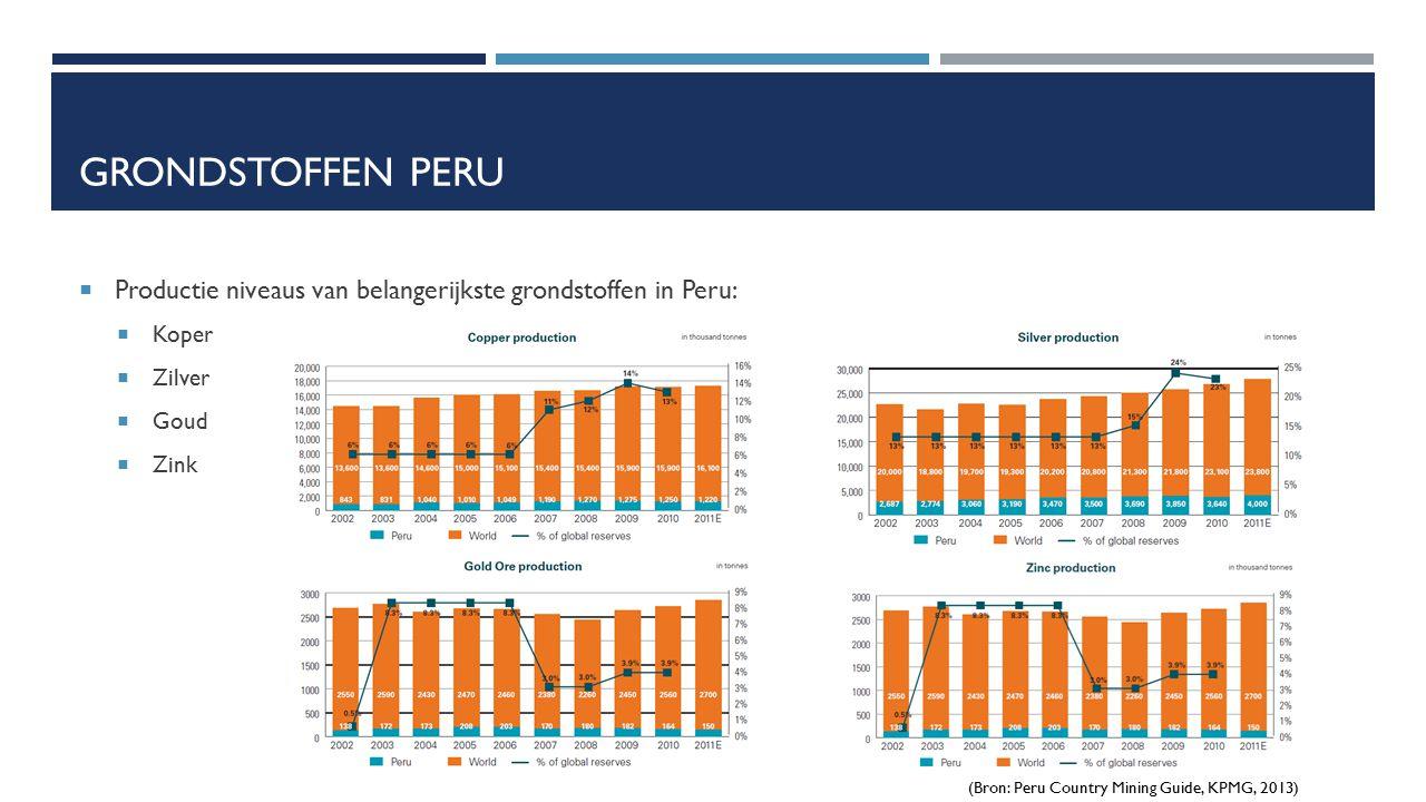 GRONDSTOFFEN PERU  Productie niveaus van belangerijkste grondstoffen in Peru:  Koper  Zilver  Goud  Zink (Bron: Peru Country Mining Guide, KPMG,