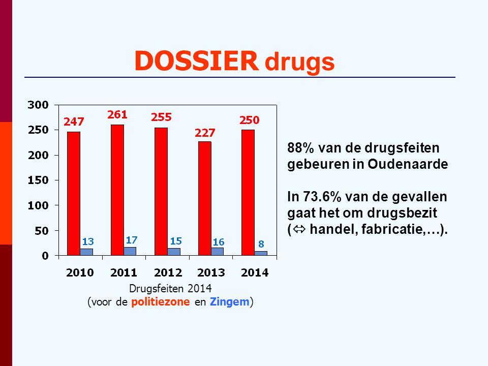 DOSSIER drugs 88% van de drugsfeiten gebeuren in Oudenaarde In 73.6% van de gevallen gaat het om drugsbezit (  handel, fabricatie,…).