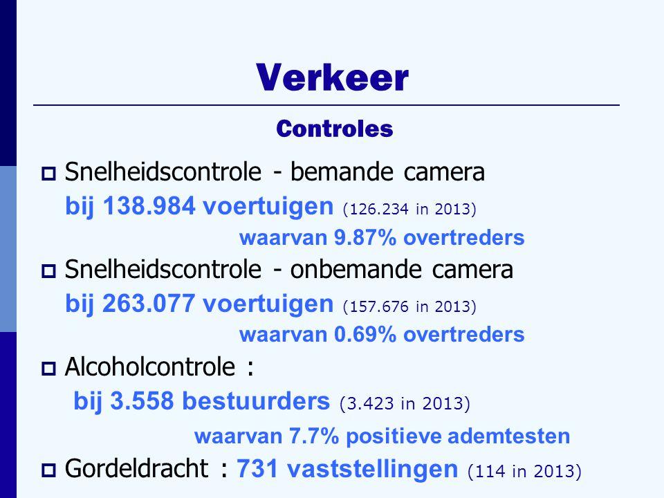 Verkeer  Snelheidscontrole - bemande camera bij 138.984 voertuigen (126.234 in 2013) waarvan 9.87% overtreders  Snelheidscontrole - onbemande camera bij 263.077 voertuigen (157.676 in 2013) waarvan 0.69% overtreders  Alcoholcontrole : bij 3.558 bestuurders (3.423 in 2013) waarvan 7.7% positieve ademtesten  Gordeldracht : 731 vaststellingen (114 in 2013) Controles