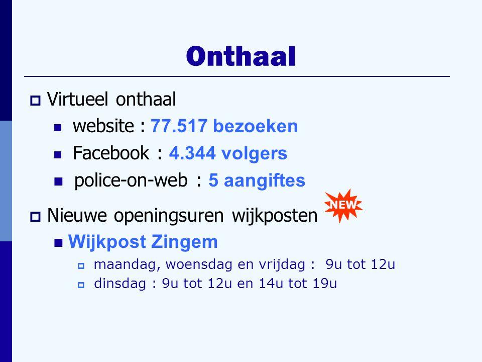  Virtueel onthaal website : 77.517 bezoeken Facebook : 4.344 volgers police-on-web : 5 aangiftes  Nieuwe openingsuren wijkposten Wijkpost Zingem  maandag, woensdag en vrijdag : 9u tot 12u  dinsdag : 9u tot 12u en 14u tot 19u NEW