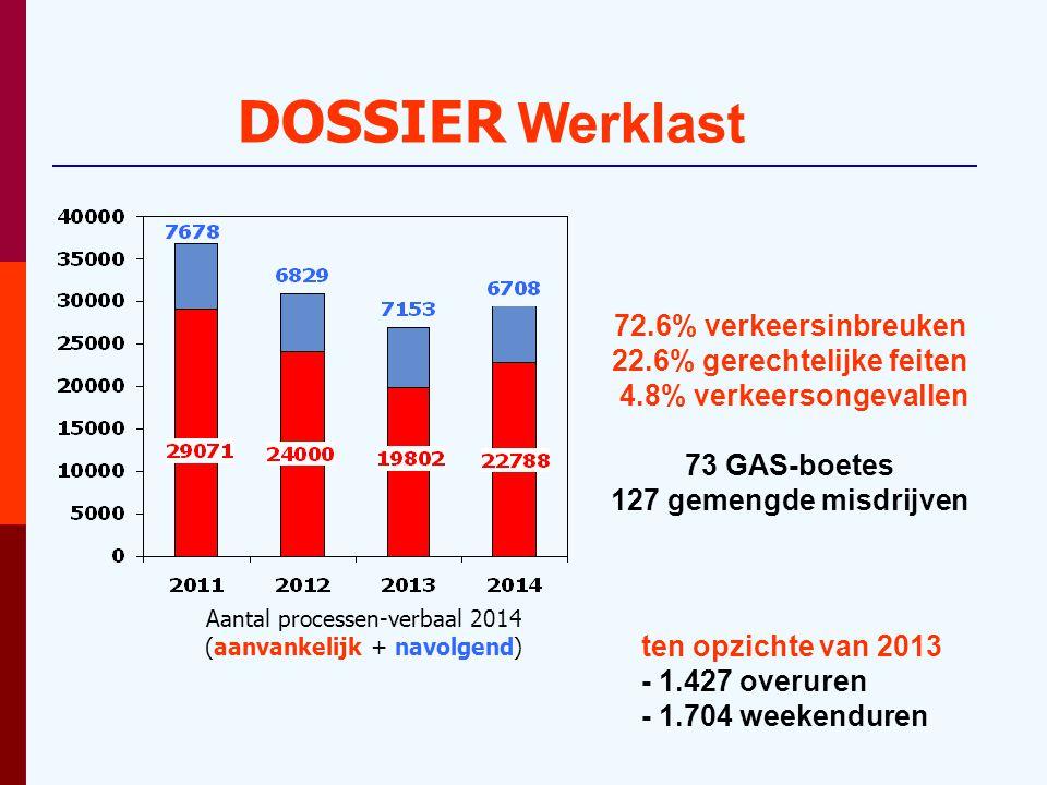 DOSSIER Werklast ten opzichte van 2013 - 1.427 overuren - 1.704 weekenduren 72.6% verkeersinbreuken 22.6% gerechtelijke feiten 4.8% verkeersongevallen 73 GAS-boetes 127 gemengde misdrijven Aantal processen-verbaal 2014 (aanvankelijk + navolgend)