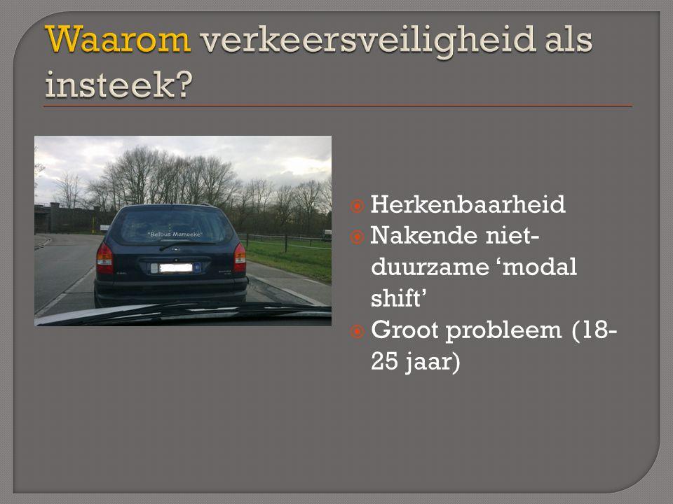 Meeste ongevallen nabij (t)huis  Duidelijk => minder aandacht  Cf. chaos aan de schoolpoort!