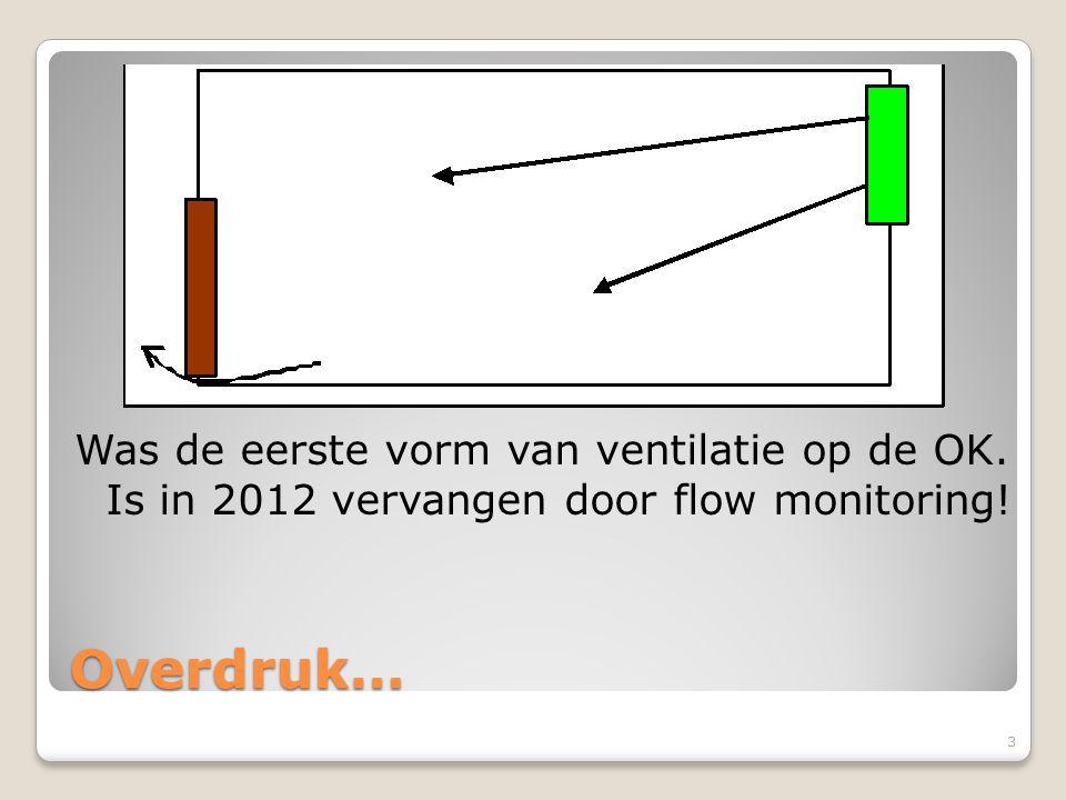Overdruk… Was de eerste vorm van ventilatie op de OK. Is in 2012 vervangen door flow monitoring! 3