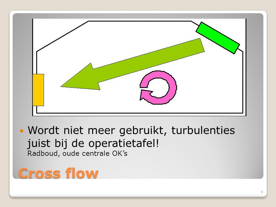 Cross flow Wordt niet meer gebruikt, turbulenties juist bij de operatietafel! Radboud, oude centrale OK's 4