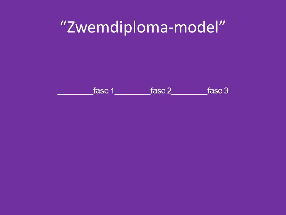 """Zwemdiploma-model"" ________fase 1________fase 2________fase 3"