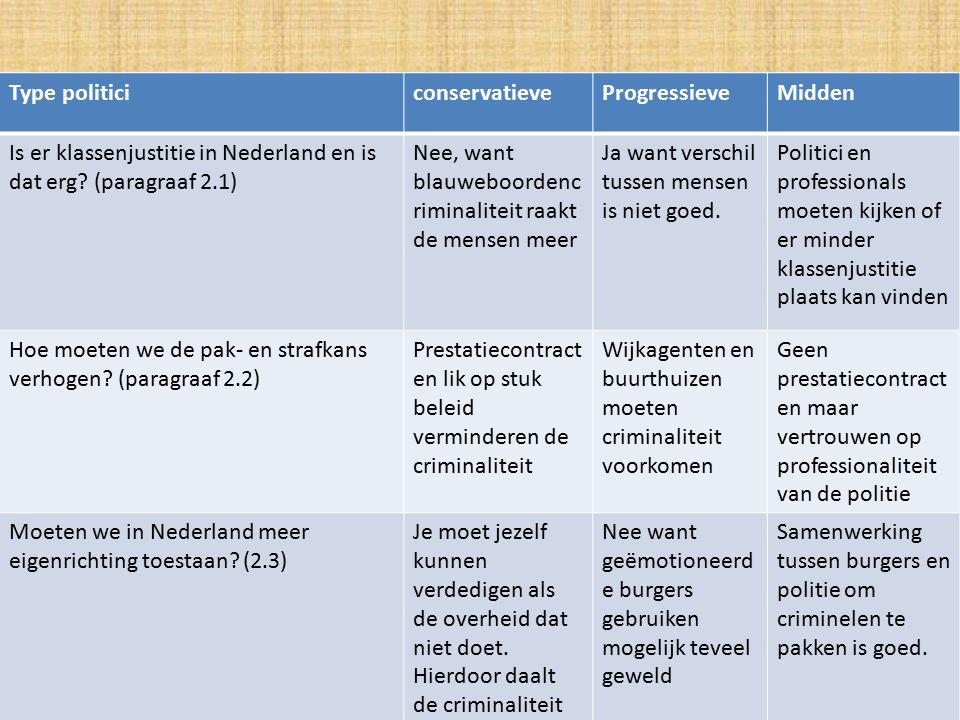 Type politiciconservatieveProgressieveMidden Is er klassenjustitie in Nederland en is dat erg.