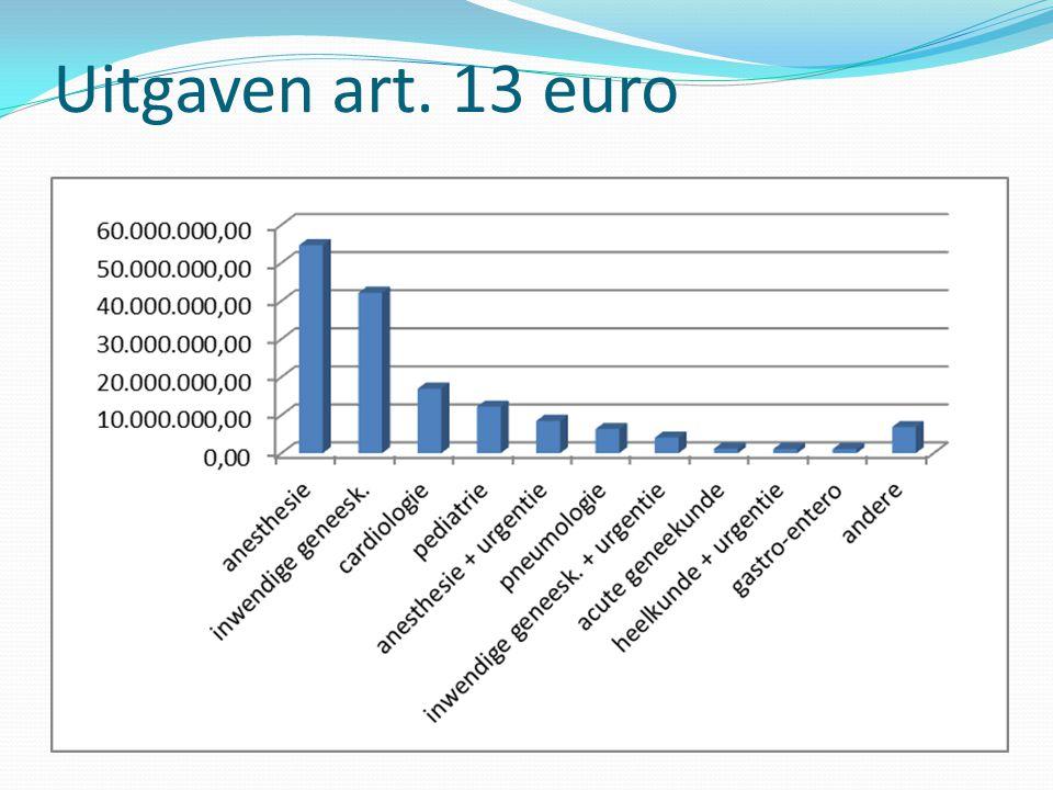 Uitgaven art. 13 euro