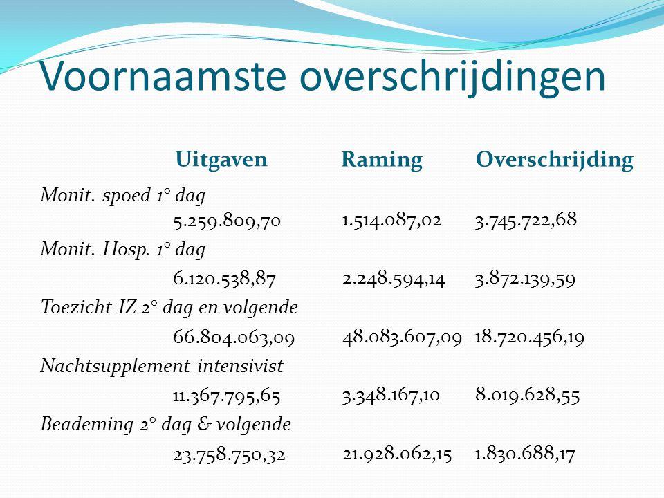 Voornaamste overschrijdingen Uitgaven Raming Overschrijding Monit.
