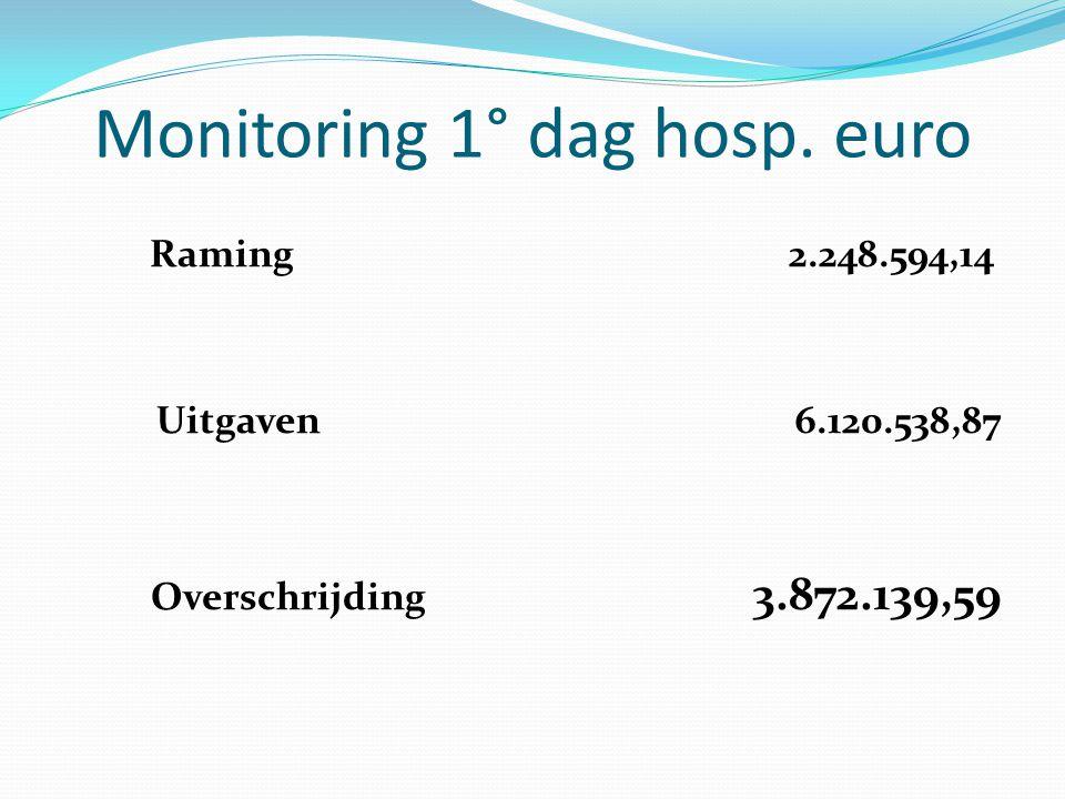 Monitoring 1° dag hosp. euro Raming2.248.594,14 Uitgaven6.120.538,87 Overschrijding 3.872.139,59