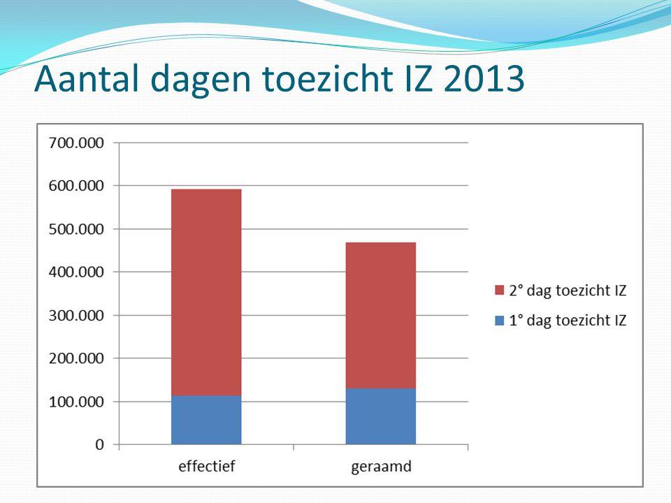 Aantal dagen toezicht IZ 2013