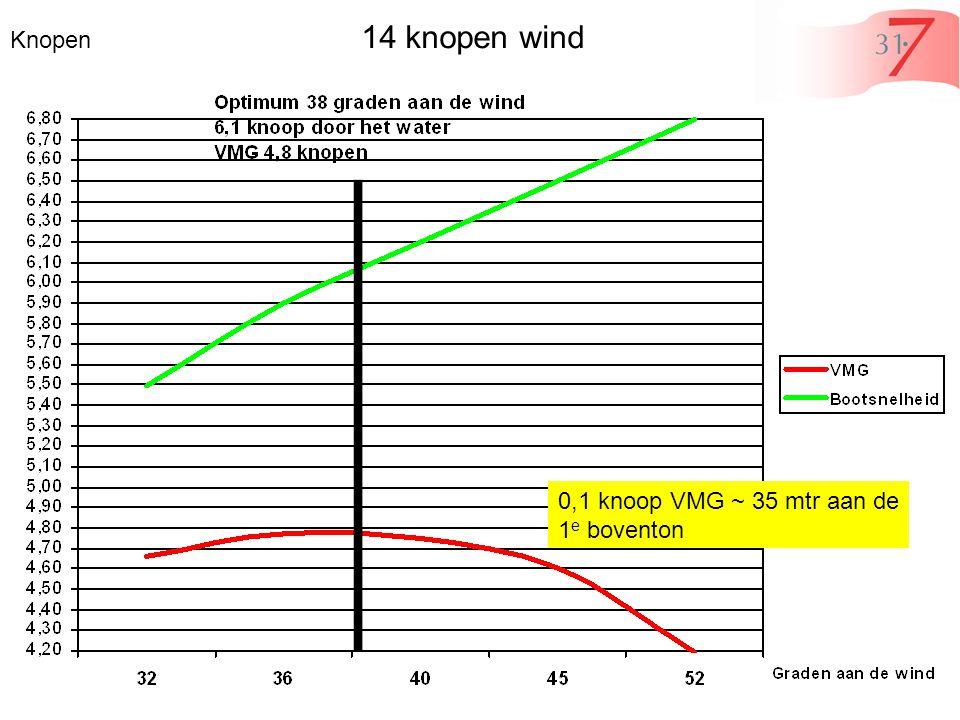 Knopen 14 knopen wind 0,1 knoop VMG ~ 35 mtr aan de 1 e boventon