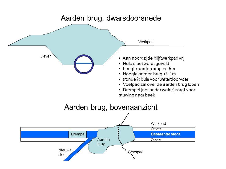 Aarden brug, dwarsdoorsnede Aan noordzijde blijftwerkpad vrij Hele sloot wordt gevuld Lengte aarden brug +/- 5m Hoogte aarden brug +/- 1m (ronde?) bui
