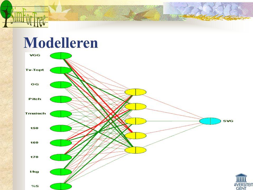 Modelleren Modellen ontwikkelen die de groeirespons voorspellen aan de hand van zowel biotische als abiotische variabelen Toepassen van verschillende technieken, zowel parametrisch als niet-parametrisch Lineaire regressie: SI 100 = ß 0 + ß c x c + ß t x t + ß s x s + ε bv SI (gD) = 16,319 + 3,080 × EXPOSITIE (°) – 0,109 × HELLING (%) + 0,078 × KLEI FRACTIE (%) + 0,191 × BEWORTELBARE DIEPTE (m)