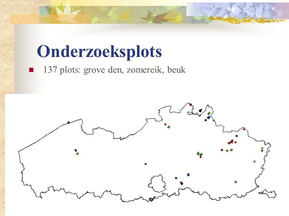 Onderzoeksplots 137 plots: grove den, zomereik, beuk