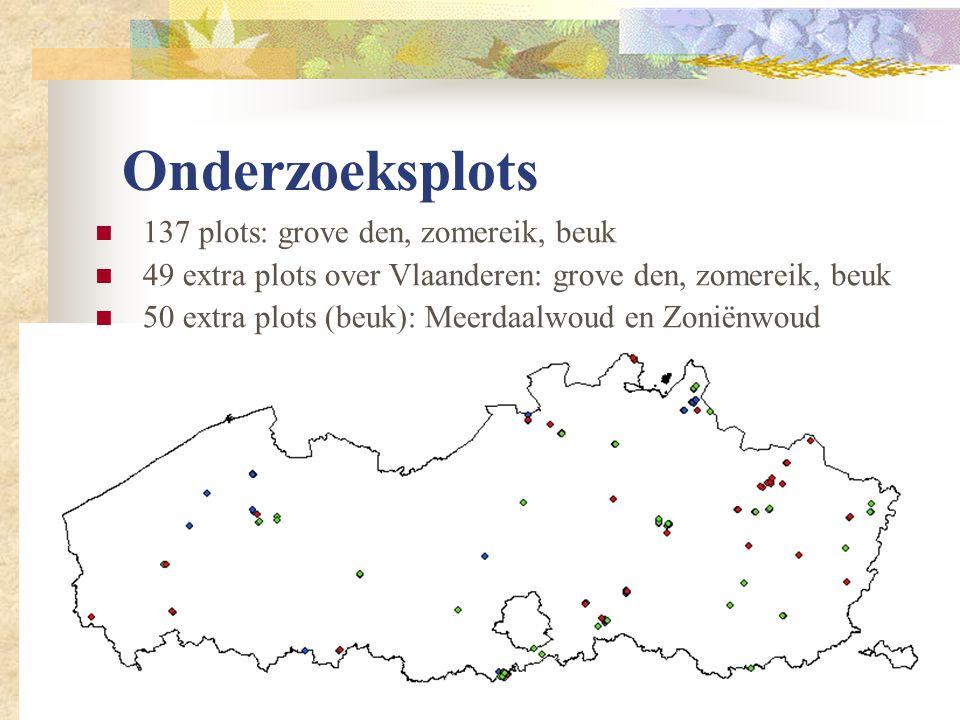 Onderzoeksplots 137 plots: grove den, zomereik, beuk 49 extra plots over Vlaanderen: grove den, zomereik, beuk 50 extra plots (beuk): Meerdaalwoud en Zoniënwoud