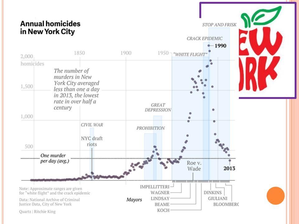 o Wat is de bijnaam van New York City?  The Big Apple 2. S ITUERING 2.2. N EW Y ORK C ITY o Hoeveel moorden werden er gepleegd in 2007?  Minder dan