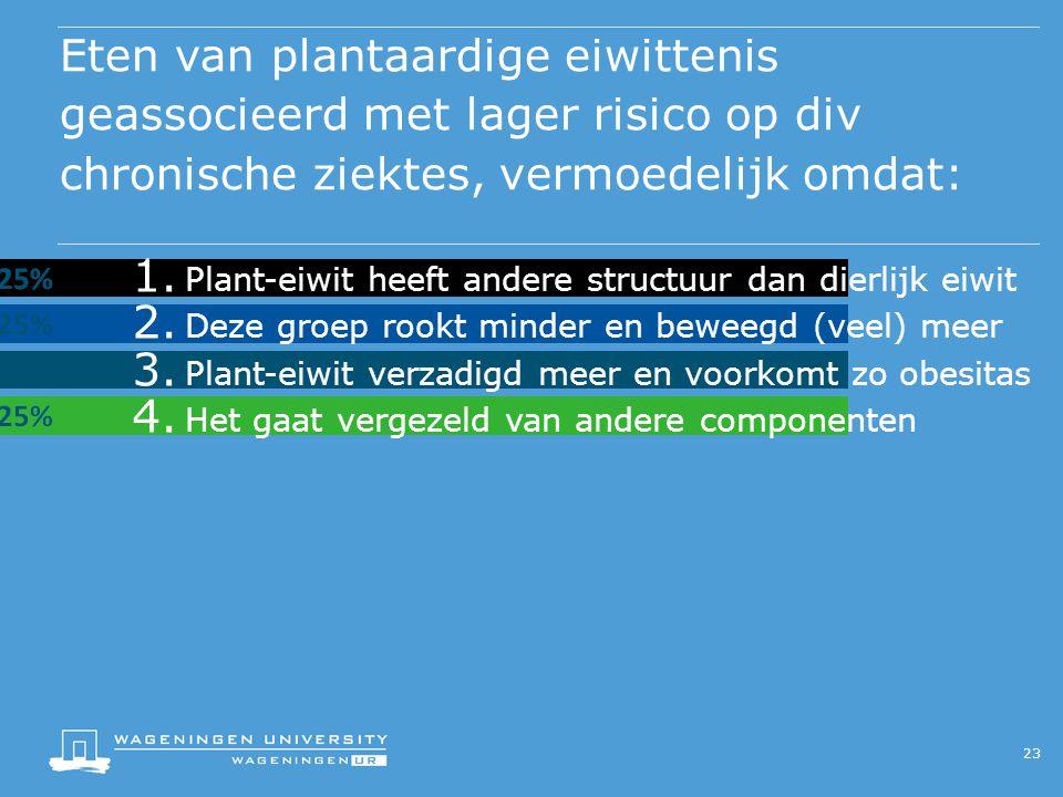 Eten van plantaardige eiwittenis geassocieerd met lager risico op div chronische ziektes, vermoedelijk omdat: 23 1.