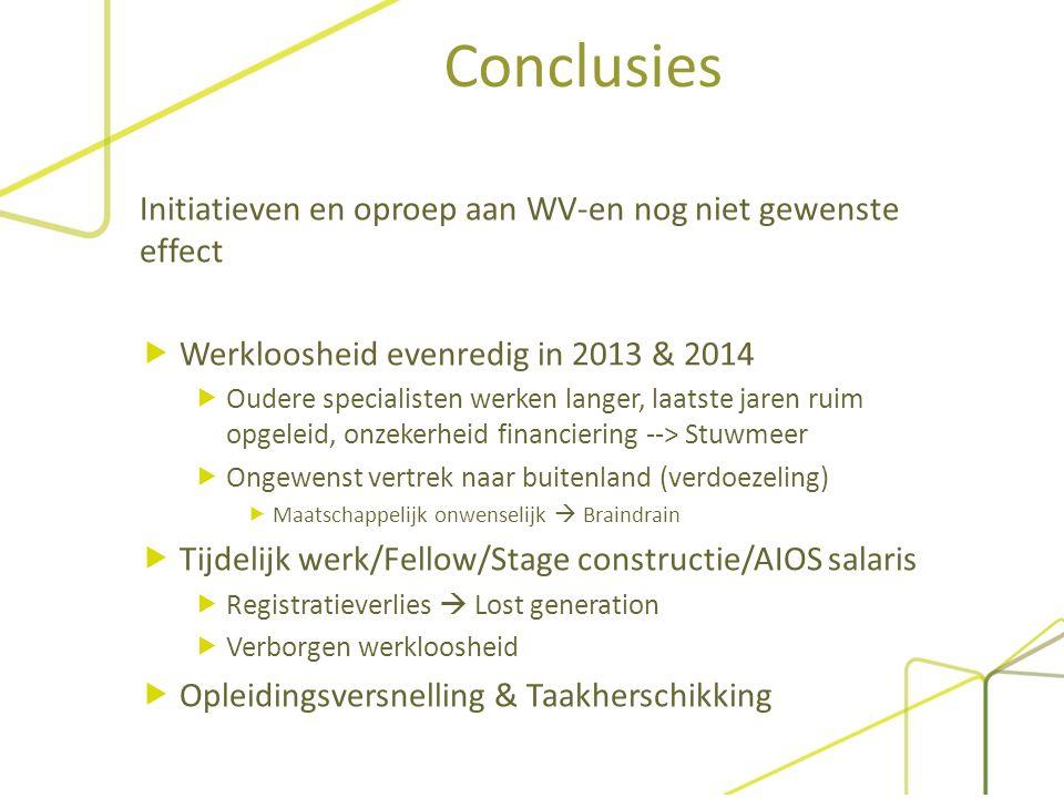 Conclusies Initiatieven en oproep aan WV-en nog niet gewenste effect  Werkloosheid evenredig in 2013 & 2014  Oudere specialisten werken langer, laat