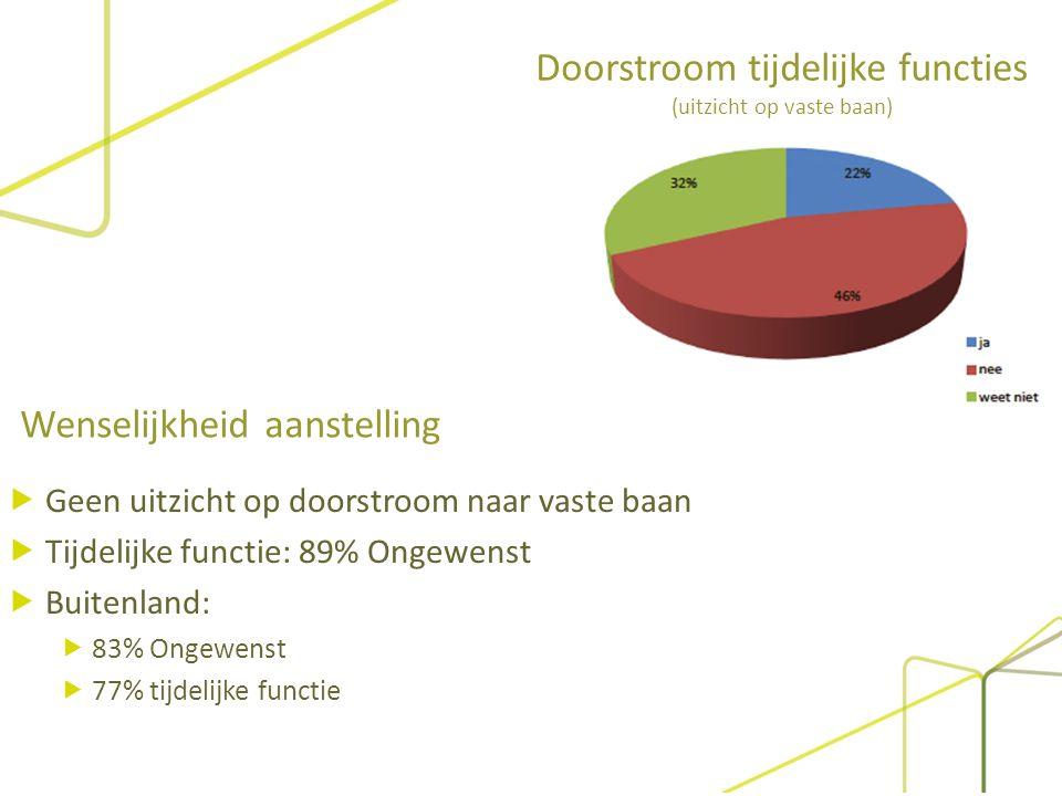 Doorstroom tijdelijke functies (uitzicht op vaste baan)  Geen uitzicht op doorstroom naar vaste baan  Tijdelijke functie: 89% Ongewenst  Buitenland