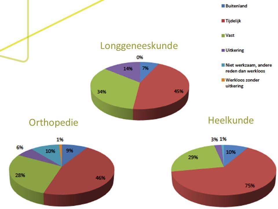 Orthopedie Longgeneeskunde Heelkunde