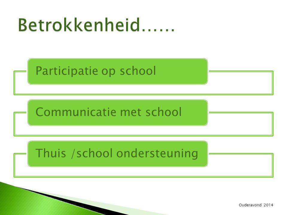 Participatie op schoolCommunicatie met schoolThuis /school ondersteuning Ouderavond 2014