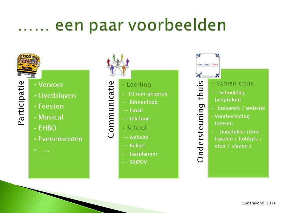 Participatie Vervoer Overblijven Feesten Musical EHBO Evenementen ….. Communicatie Leerling -10 min gesprek - Binnenloop - Email - telefoon School - w