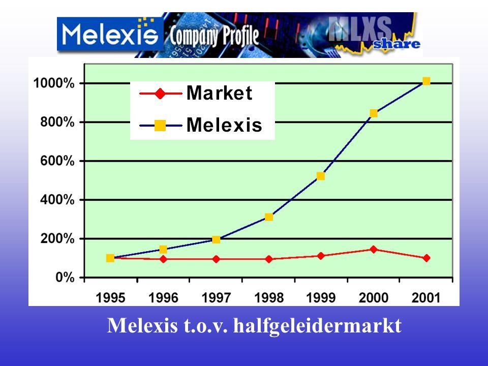 Melexis t.o.v. halfgeleidermarkt