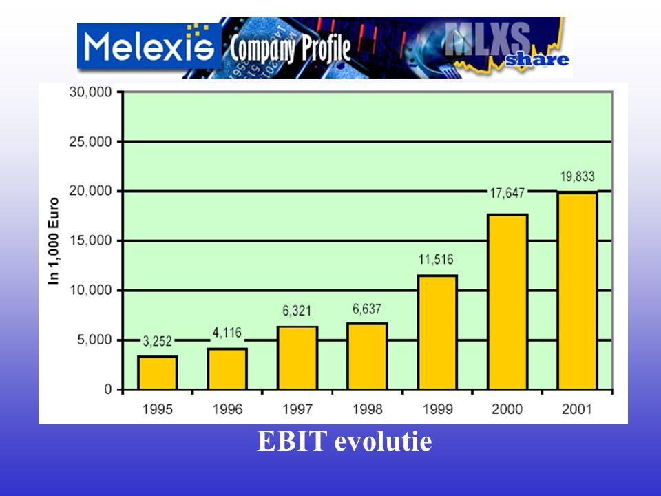 EBIT evolutie