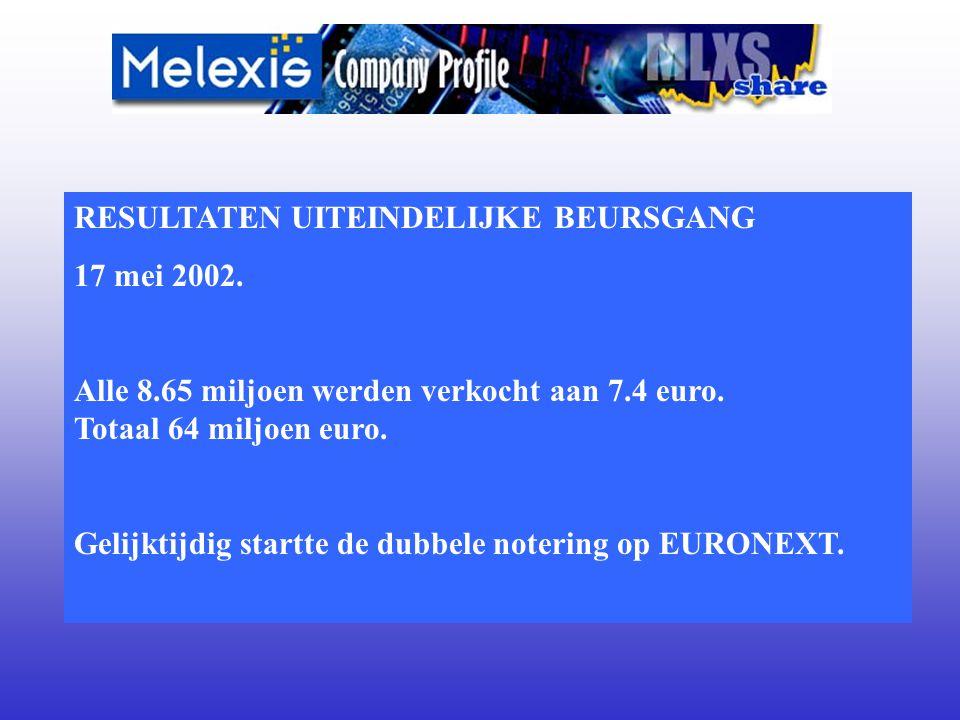 RESULTATEN UITEINDELIJKE BEURSGANG 17 mei 2002. Alle 8.65 miljoen werden verkocht aan 7.4 euro.