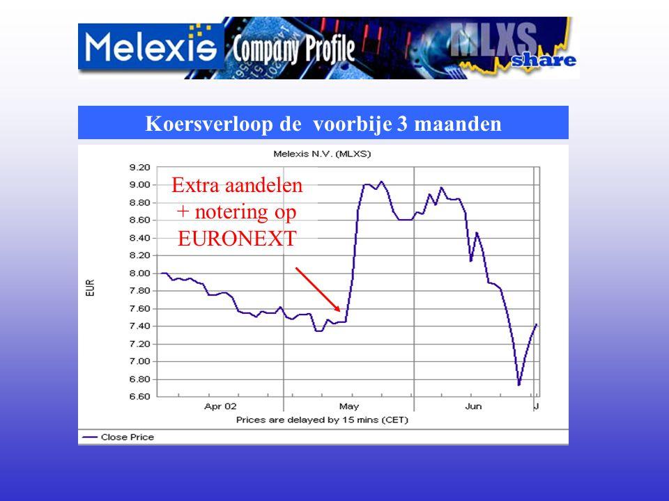 Koersverloop de voorbije 3 maanden Extra aandelen + notering op EURONEXT