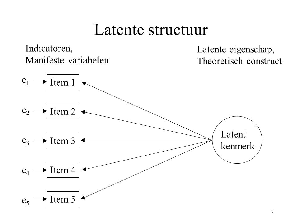 7 Latente structuur Latent kenmerk Item 1 Item 2 Item 3 Item 4 Item 5 Indicatoren, Manifeste variabelen Latente eigenschap, Theoretisch construct e2e2
