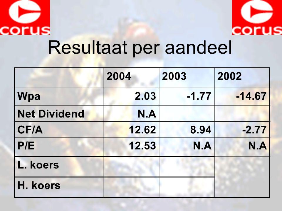 Resultaat per aandeel 200420032002 Wpa2.03-1.77-14.67 Net DividendN.A CF/A12.628.94-2.77 P/E12.53N.A L.