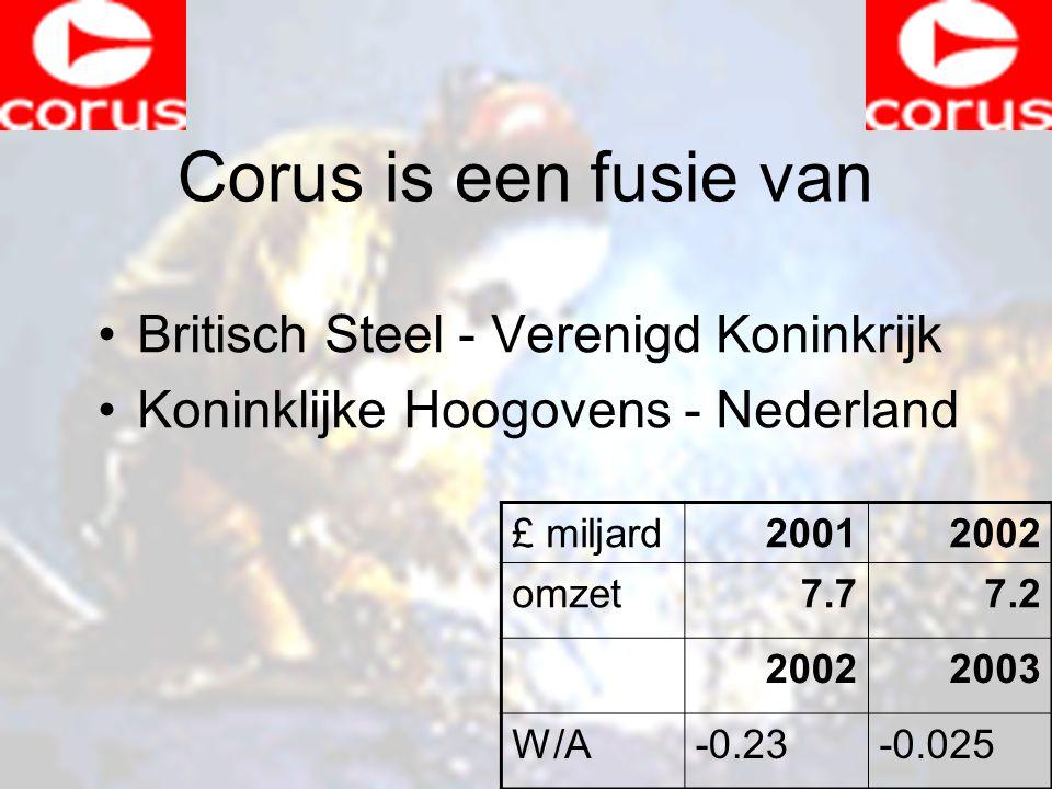 Corus is een fusie van Britisch Steel - Verenigd Koninkrijk Koninklijke Hoogovens - Nederland £ miljard20012002 omzet7.77.2 20022003 W/A-0.23-0.025