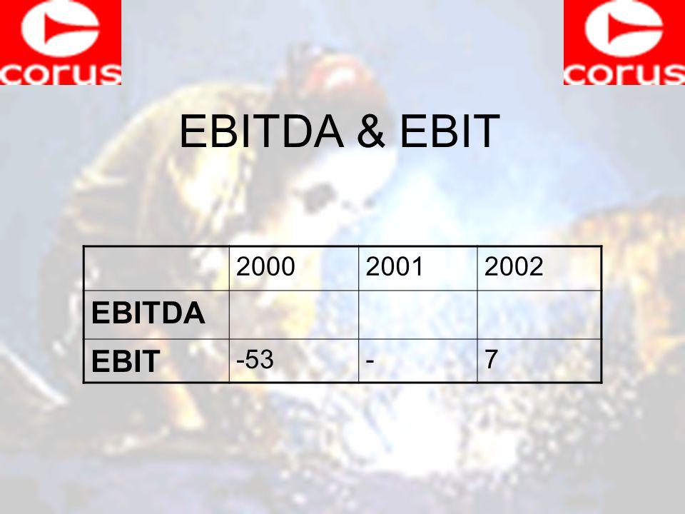 EBITDA & EBIT 200020012002 EBITDA EBIT -53-7