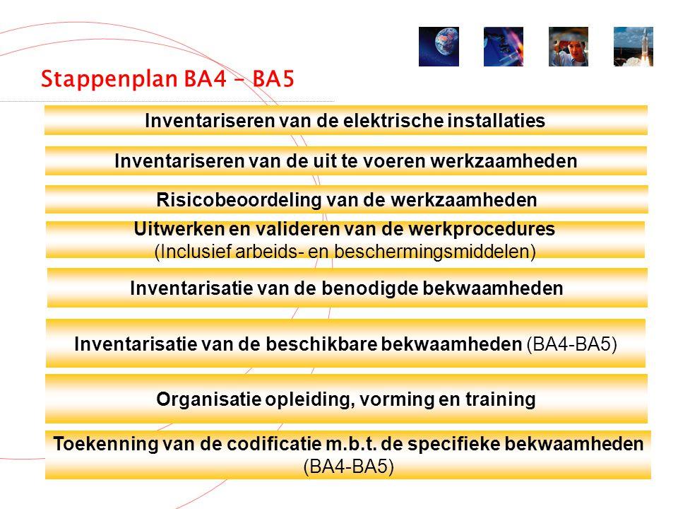 Stappenplan BA4 – BA5 Inventariseren van de elektrische installaties Inventariseren van de uit te voeren werkzaamheden Risicobeoordeling van de werkzaamheden Uitwerken en valideren van de werkprocedures (Inclusief arbeids- en beschermingsmiddelen) Inventarisatie van de benodigde bekwaamheden Inventarisatie van de beschikbare bekwaamheden (BA4-BA5) Organisatie opleiding, vorming en training Toekenning van de codificatie m.b.t.