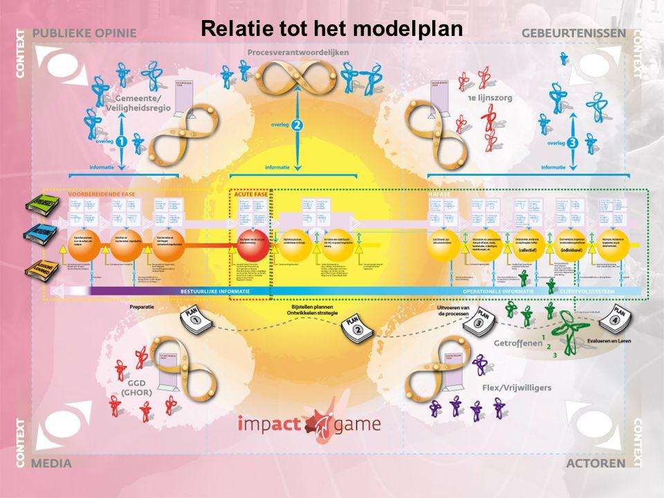 Relatie tot het modelplan