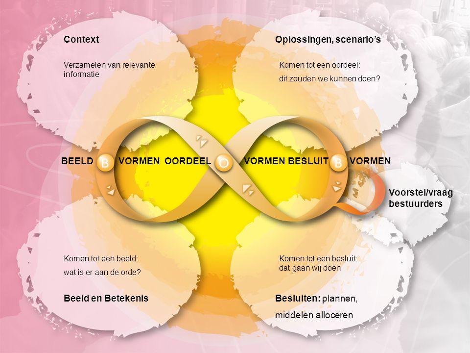 BOB BEELDVORMEN OORDEELBESLUIT ContextOplossingen, scenario's Beeld en BetekenisBesluiten: plannen, middelen alloceren Verzamelen van relevante informatie Komen tot een oordeel: dit zouden we kunnen doen.