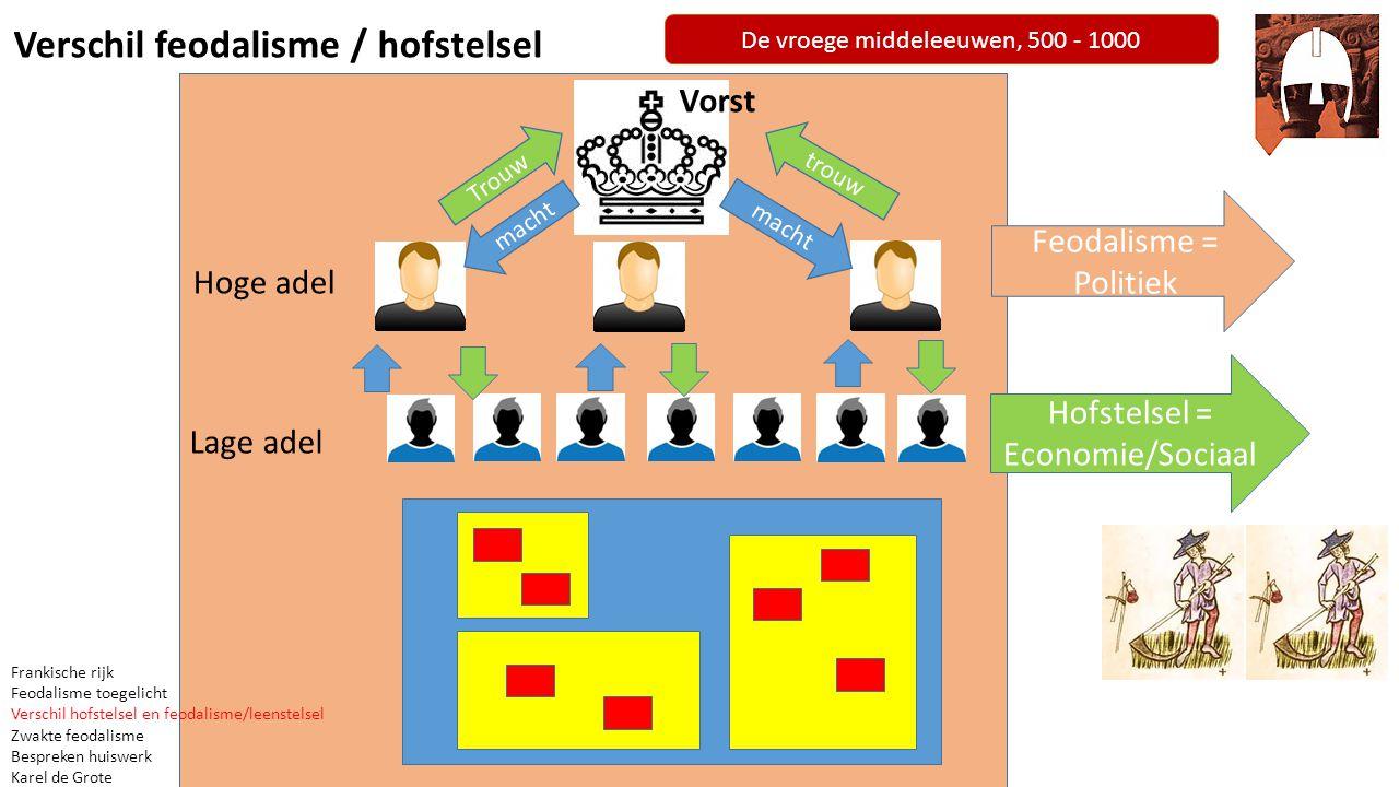 De vroege middeleeuwen, 500 - 1000 Zwakte feodalisme Frankische rijk Feodalisme toegelicht Verschil hofstelsel en feodalisme/leenstelsel Zwakte feodalisme Bespreken huiswerk Karel de Grote 1.