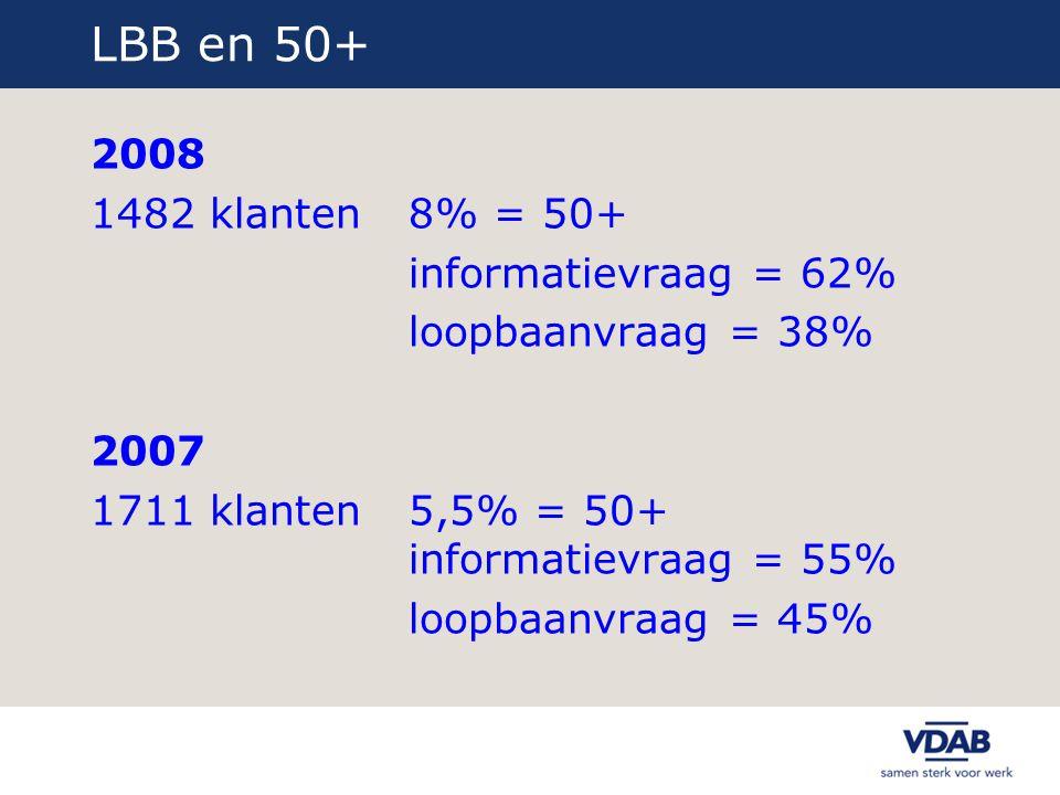 LBB en 50+ 2008 1482 klanten 8% = 50+ informatievraag = 62% loopbaanvraag = 38% 2007 1711 klanten5,5% = 50+ informatievraag = 55% loopbaanvraag = 45%