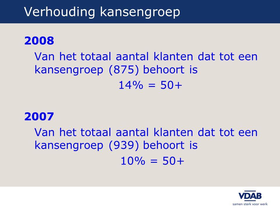 Verhouding kansengroep 2008 Van het totaal aantal klanten dat tot een kansengroep (875) behoort is 14% = 50+ 2007 Van het totaal aantal klanten dat to