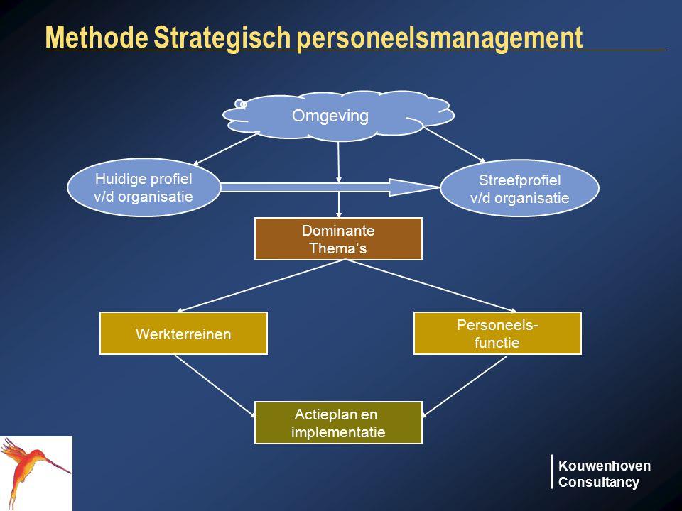 Kouwenhoven Consultancy Methode Strategisch personeelsmanagement Huidige profiel v/d organisatie Streefprofiel v/d organisatie Dominante Thema's Actie