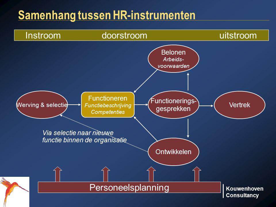 Kouwenhoven Consultancy Samenhang tussen HR-instrumenten Werving & selectie Functioneren Functiebeschrijving Competenties Functionerings- gesprekken B