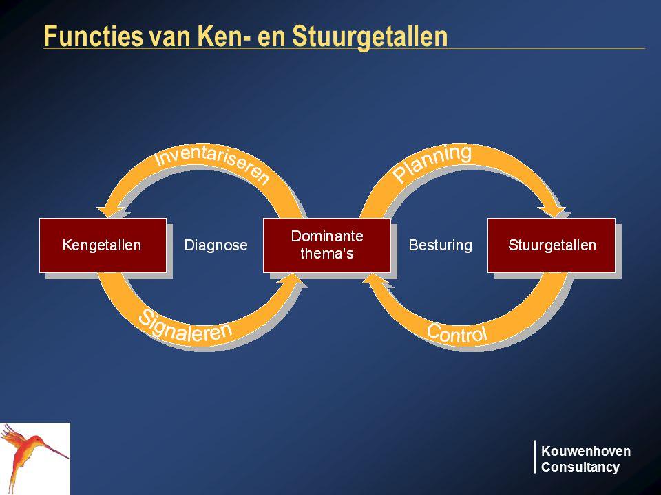 Kouwenhoven Consultancy Functies van Ken- en Stuurgetallen