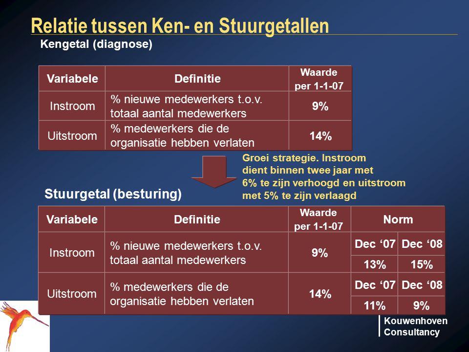 Kouwenhoven Consultancy Relatie tussen Ken- en Stuurgetallen Groei strategie. Instroom dient binnen twee jaar met 6% te zijn verhoogd en uitstroom met