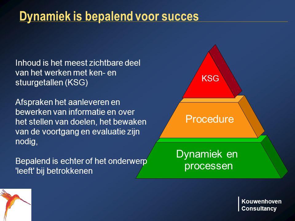Kouwenhoven Consultancy Dynamiek is bepalend voor succes Dynamiek en processen Procedure KSG Inhoud is het meest zichtbare deel van het werken met ken