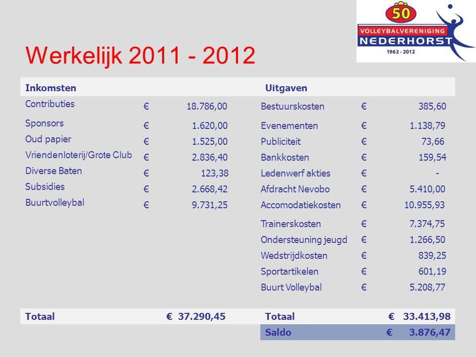 Balans per 30 juni Actief2011 2012 Passief2011 2012 Vaste activa Eigen Vermogen € 13.423,94 € 13.901,92 Sportmiddelen € 1.443,20 Resultaat € 477,98 € 3.876,47 Afschrijving sportmiddelen € 1.443,20- Som der vaste activa € - Totaal Eigen vermogen € 13.901,92 € 17.778,39 Vlottende activa Kortlopende schulden Debiteuren € 1.214,00 € 2.563,00 Crediteuren € 600,68 € 3.714,25 Overlopende activa € 997,39 € 1.030,00 Kruisposten € - € 2.211,39 € 3.593,00 Borg sportartikelen € 75,00 Kas vereniging € 233,72 € 6,50 Verschillenrek Debiteuren € 842,00 Kas BVB € - Rabobank vereniging € 3.161,76 € 1.181,01 Spaarrekening vereniging € 8.895,73 € 17.554,13 Postbank BVB € 75,00 Liquide middelen € 12.366,21 € 18.816,64 Som der vlottende middelen € 14.577,60 € 22.409,64 Kortlopende schulden € 675,68 € 4.631,25 TOTAAL € 14.577,60 € 22.409,64TOTAAL € 14.577,60 € 22.409,64